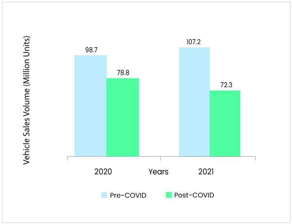 Automotive Industry Graph