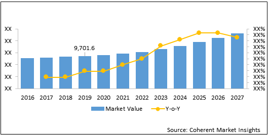 Chromatography  | Coherent Market Insights