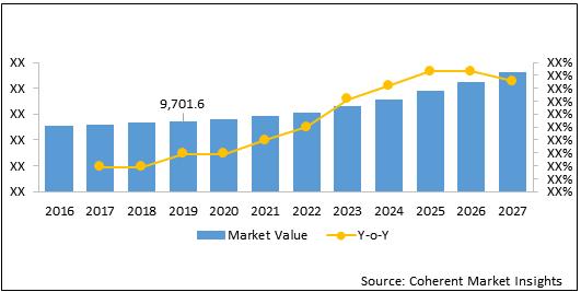 Chromatography    Coherent Market Insights