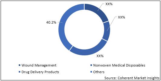 Global & U.S. Medical Disposables  | Coherent Market Insights