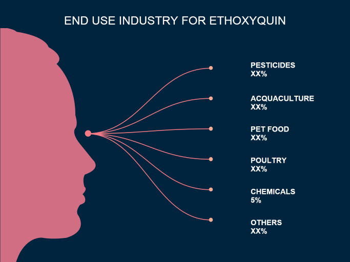 Ethoxyquin Market | Coherent Market Insights