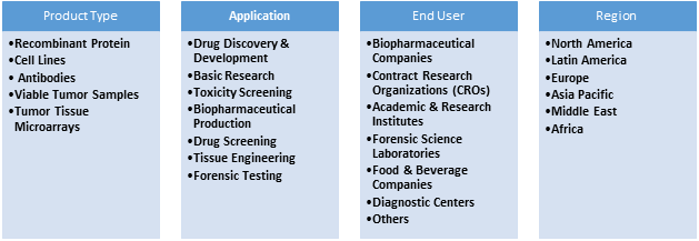Life Science Products  | Coherent Market Insights