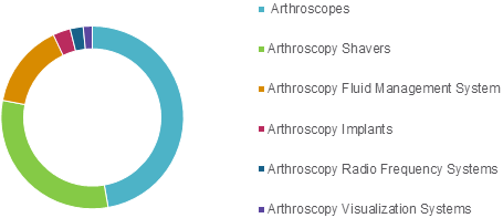Arthroscopy Devices  | Coherent Market Insights