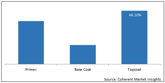 Railway Coatings  | Coherent Market Insights