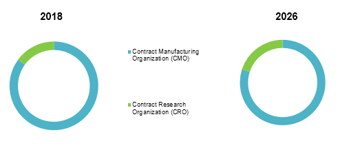 Contract Pharmaceutical Manufacturing  | Coherent Market Insights