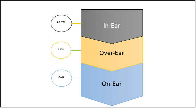 Premium Headphones  | Coherent Market Insights