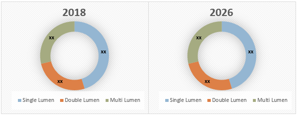 U.S. Central Venous Catheter  | Coherent Market Insights
