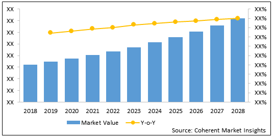 India Medical Nutrition  | Coherent Market Insights