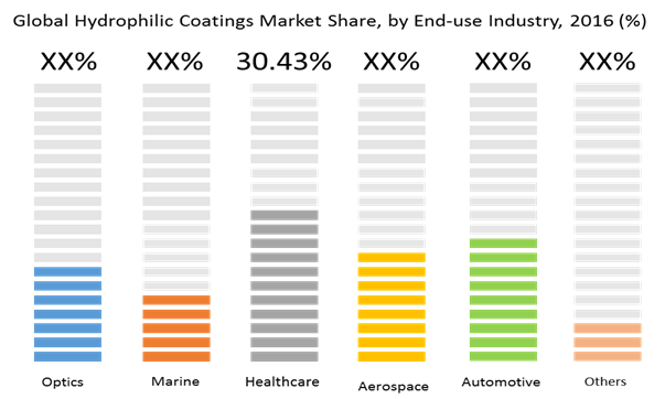 hydrophilic coatings market