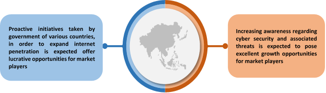 APAC Home Wi-Fi Security Solutions  | Coherent Market Insights