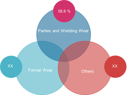Online Clothing Rental  | Coherent Market Insights