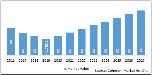 Antibacterial Drugs    Coherent Market Insights
