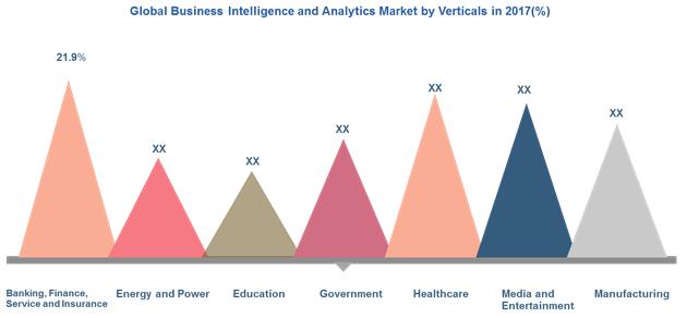 business intelligence and analytics market
