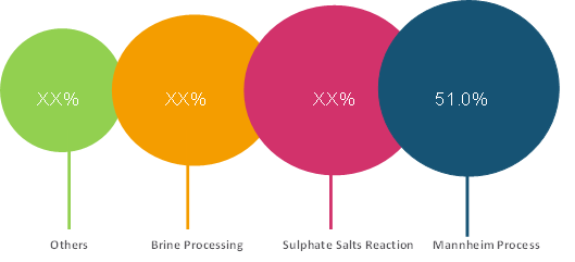 Potassium Sulphate    Coherent Market Insights