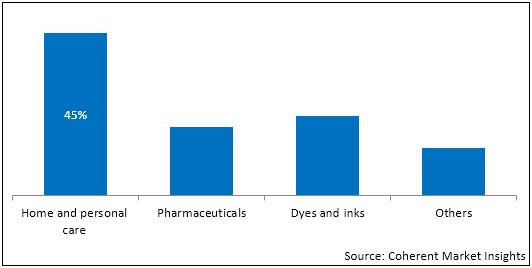 Phenoxyethanol Preservatives  | Coherent Market Insights