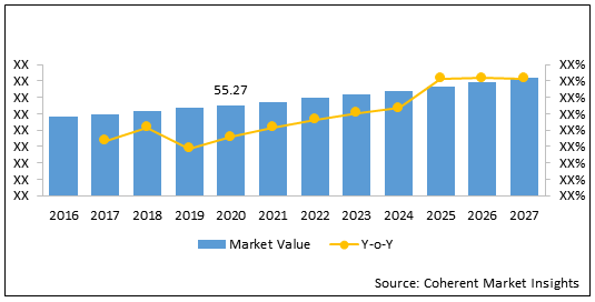 Eastern Europe Surgical Drapes and Gown  | Coherent Market Insights