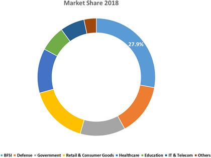 Digital Signature Software  | Coherent Market Insights