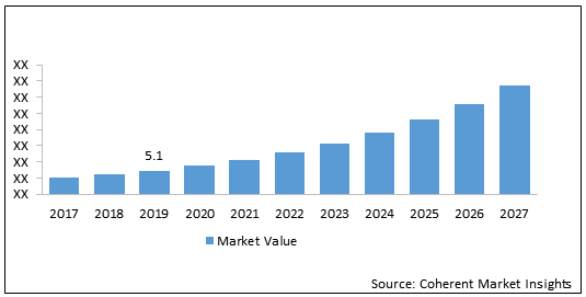 Automated Guided Vehicle (AGV)    Coherent Market Insights