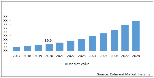 Solid State Lighting  | Coherent Market Insights