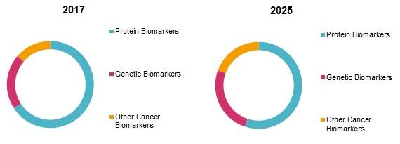 Cancer Biomarkers Market | Coherent Market Insights