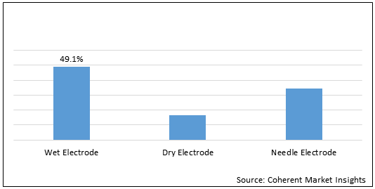 Intraoperative Monitoring Electrodes  | Coherent Market Insights