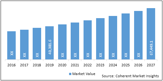 Ophthalmology Diagnostics and Surgical Devices    Coherent Market Insights