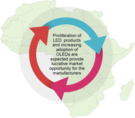 Africa LED & OLED Displays and Lighting Products  | Coherent Market Insights