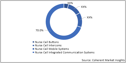 Nurse Call Systems  | Coherent Market Insights