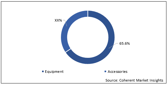 Physiotherapy Equipment  | Coherent Market Insights