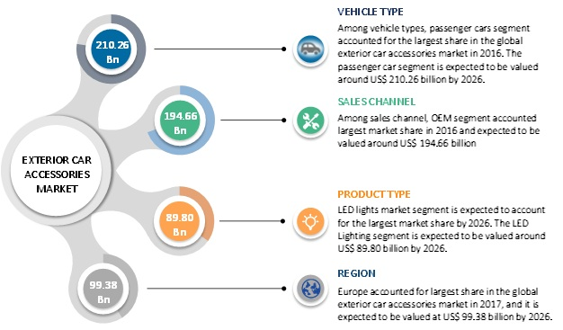 Exterior Car Accessories  | Coherent Market Insights