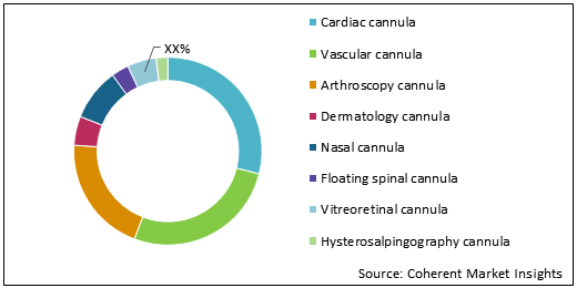 Angiostomy Cannula  | Coherent Market Insights