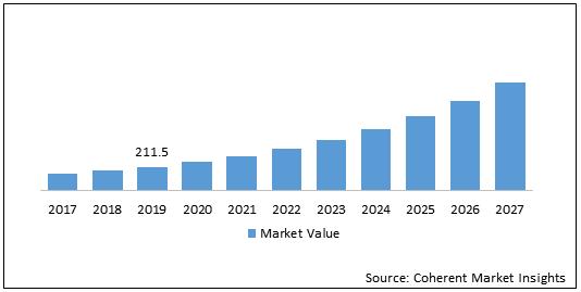 Carbon Credit  | Coherent Market Insights