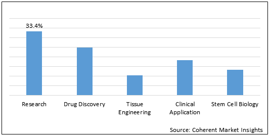 3D Cell Culture  | Coherent Market Insights