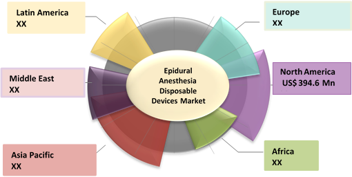 Epidural Anesthesia Disposable Devices  | Coherent Market Insights