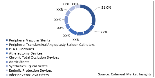 Peripheral Vascular Devices  | Coherent Market Insights