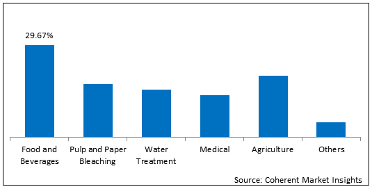 Peracetic Acid    Coherent Market Insights