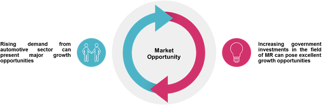 Mixed Reality  | Coherent Market Insights