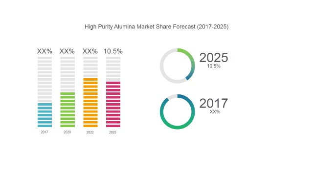 High Purity Alumina Market | Coherent Market Insights
