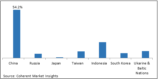 Far East and Baltic Countries Ammonium Sulfate  | Coherent Market Insights
