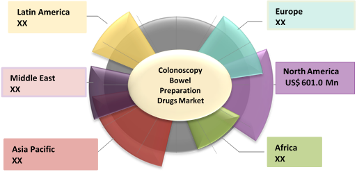 Colonoscopy Bowel Preparation Drugs  | Coherent Market Insights