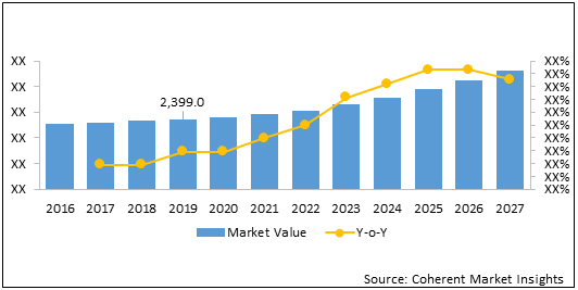 Surgical Stapling Devices  | Coherent Market Insights