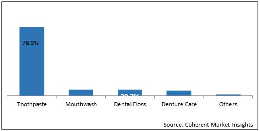 BRICS Oral Care    Coherent Market Insights