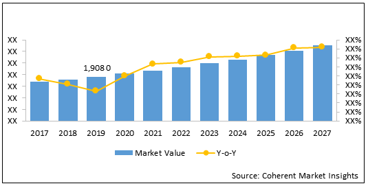 Broadcast Switchers    Coherent Market Insights