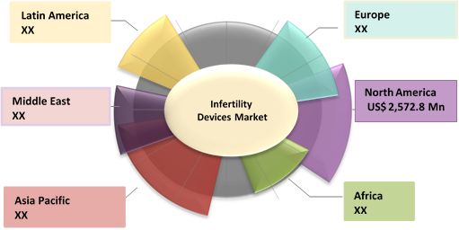 Infertility Devices  | Coherent Market Insights