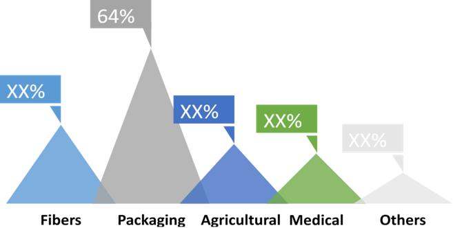 Bio-Based Biodegradable Plastics  | Coherent Market Insights