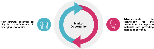 Bicycle & Components    Coherent Market Insights