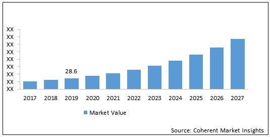 Capacitive Sensor  | Coherent Market Insights