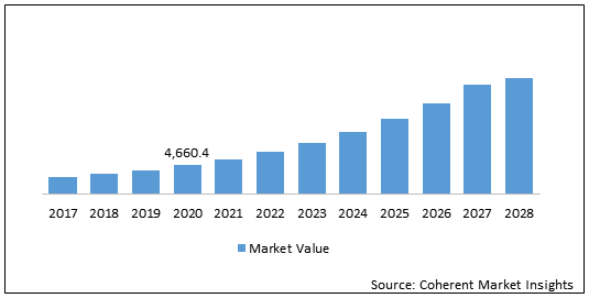 Extreme Ultraviolet Lithography    Coherent Market Insights