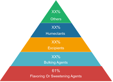 Polyol Sweeteners  | Coherent Market Insights