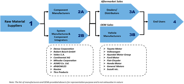 Automotive Washer System  | Coherent Market Insights